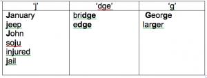 ontesol reviews lesson plan pronunciation